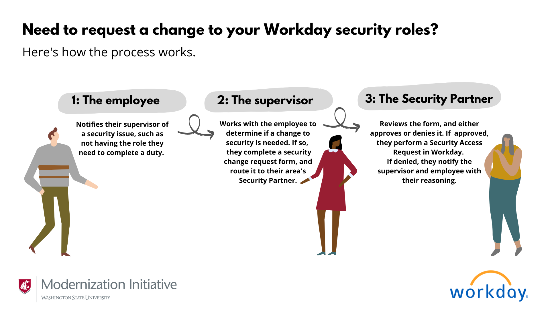 Step 1: The employee notifies their supervisor of a security issue. Step 2: The supervisor works with the employee to determine if a change is needed. If so, they complete a security change request form, and submit it to their area Security Partner. 3: The Security Partner reviews the form, and approves or denies it. If approved, they perform a Security Access Request in Workday. if denied, they notify the supervisor with their reasoning.
