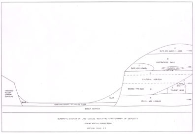 Stratigraphy at Lind Coulee (Daugherty 1956)