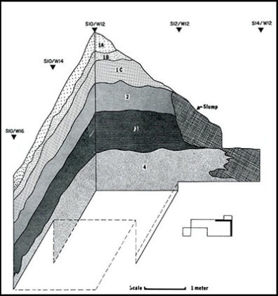Example of Stratigraphy, Area B (Leonhardy 1970, Fig. 11)