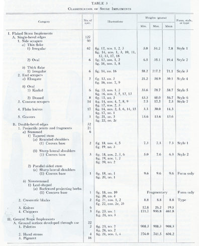 List of lithic artifacts from Lind Coulee (Daugherty 1956) giving category, number of items, figure which includes an illustration, minimum, maximum, and mean weights for the category, and the form or style category assigned to that type of stone artifact