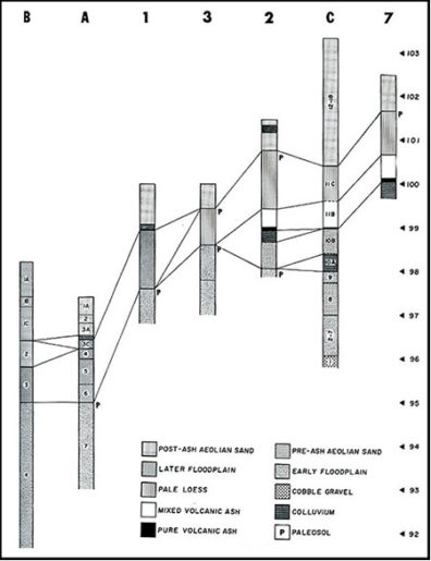 Correlation of Stratigraphic Units in Seven Key Stratigraphic Sections (Leonhardy 1970, Fig. 27)