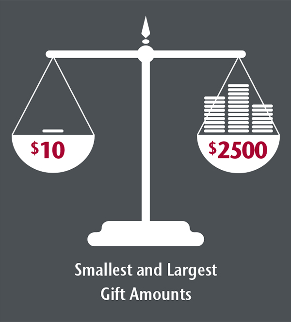 Infographic showing the smallest donation of $10 and the largest donation of $2500.