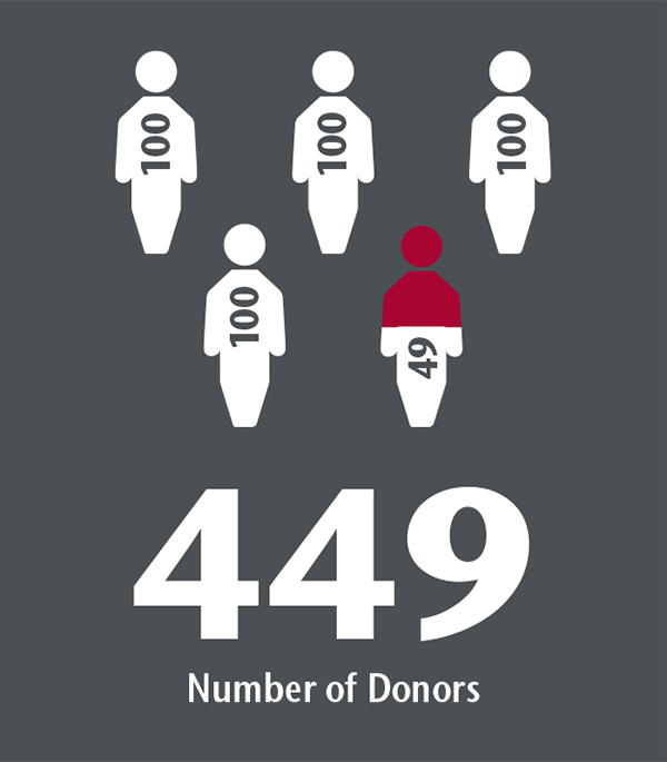 Infographic showing 449 donors to CAHNRS