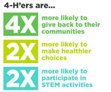 4-h'ers are… 4 times more likely to give back to their communities. 2x more likely to make healthier choices. 2x more likely to participate in STEM activities