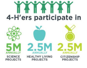 4-h'ers participate in 5 million science projects annually, 2.5 million healthy living projects annually and 2.5 million citizenship projects annually