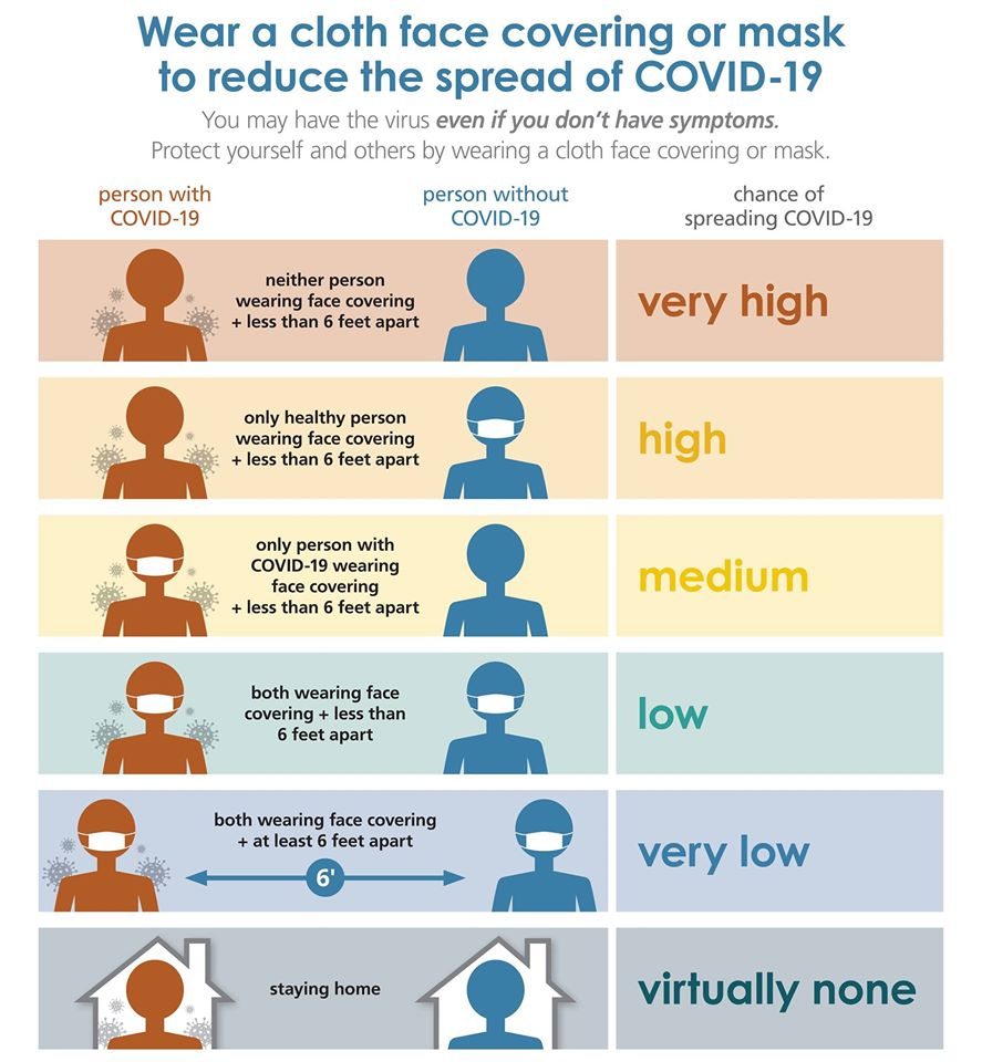 Chart showing relative risk of getting COVID-19, varying with mask use and distancing.