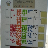 Students track the different colors of fruits and vegetables they ate throughout the week using a chart.