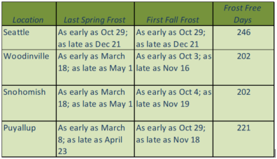 Frost Date Ranges for King County