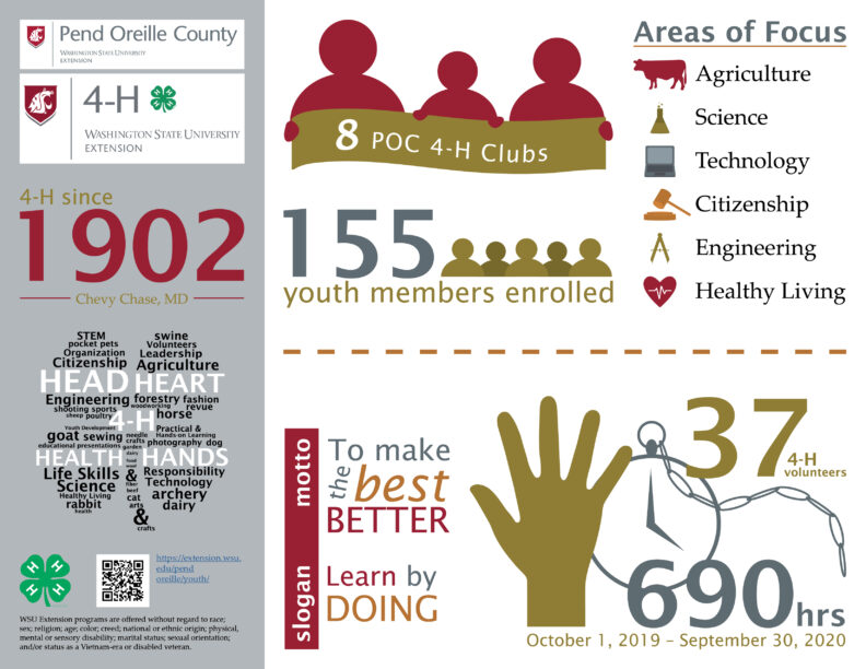 WSU Pend Oreille County 4-H infographic.