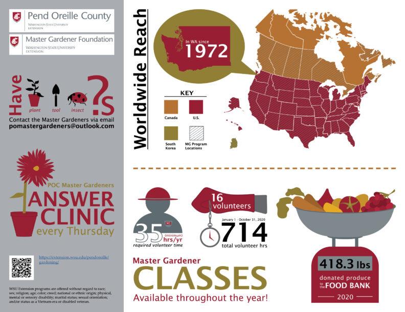 WSU Pend Oreille County Master Gardeners infographic