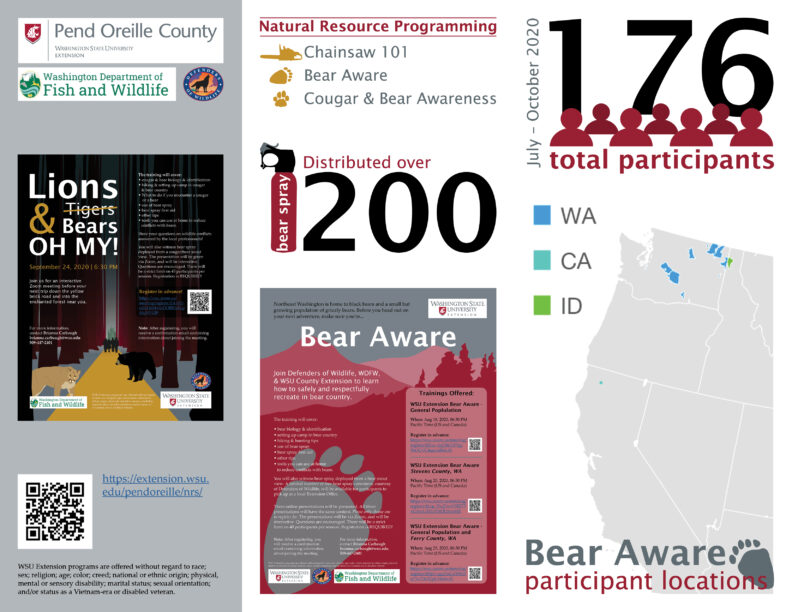 WSU POC Extension Natural Resources Programming infographic
