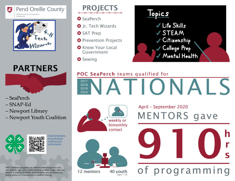 WSU Pend Oreille County Tech Wizards infographic.