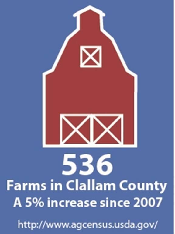 farm stat2