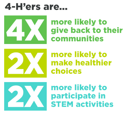 4-H'ers are more likely to give back to their communities, make healthier choices, and participate in STEM activities