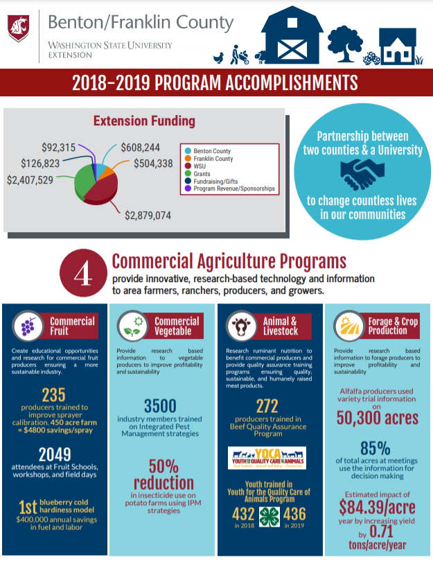 Picture of page 1 of Program Accomplishments handout. Readable pdf can be found at https://s3.wp.wsu.edu/uploads/sites/2071/2021/04/Program-Accomp-Impact-Benton-Franklin-CountyNEW.pdf