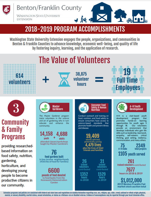 Picture of page 2 of Program Accomplishments handout. Readable pdf can be found at https://s3.wp.wsu.edu/uploads/sites/2071/2021/04/Program-Accomp-Impact-Benton-Franklin-CountyNEW.pdf