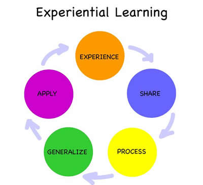 experientiallearning