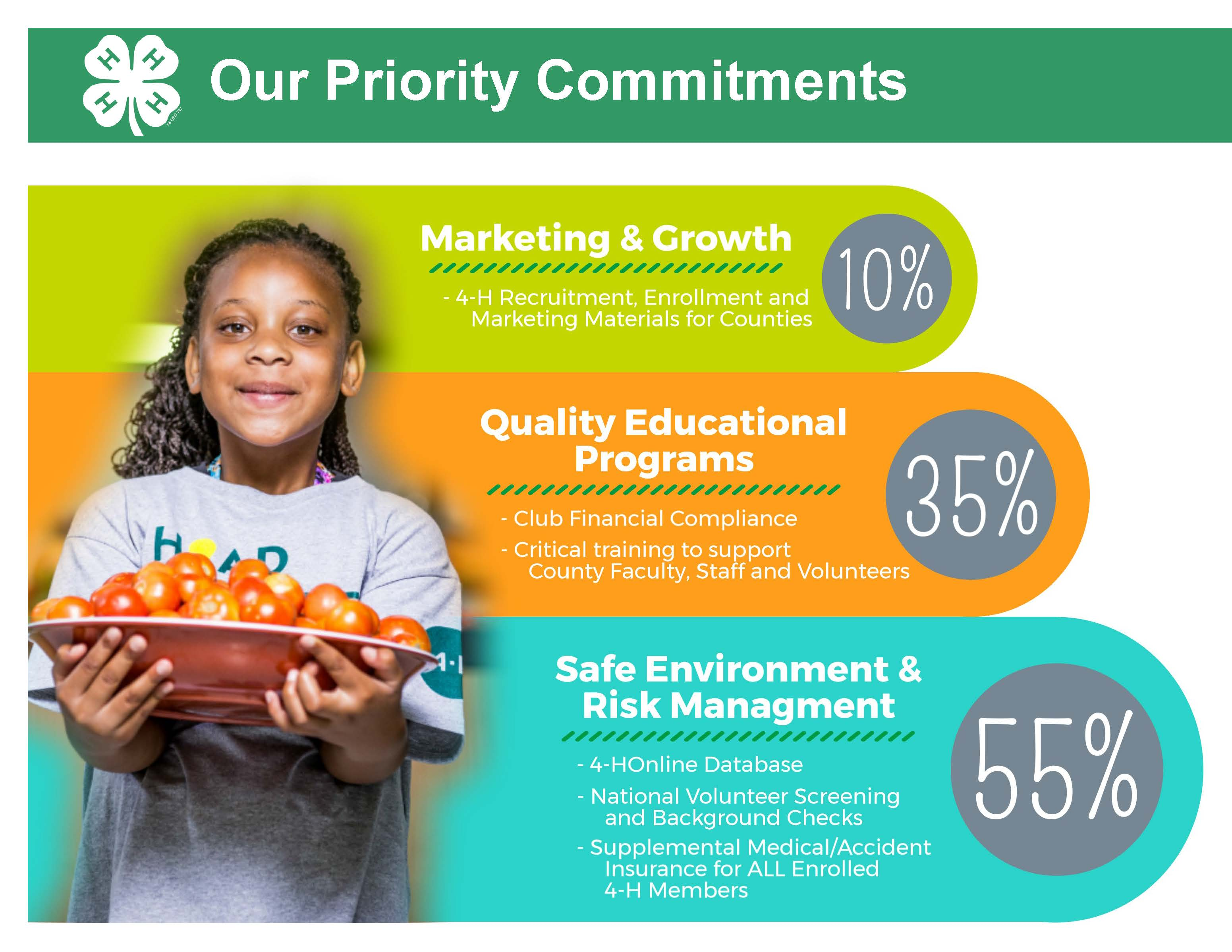 4-H Priority Commitments
