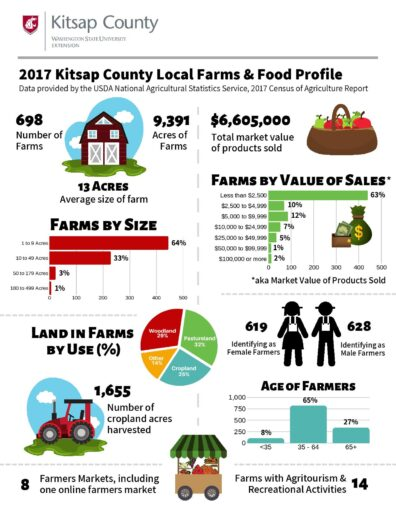 2017 Kitsap County Local Farms & Food Profile