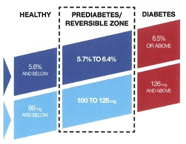 blood_glucose_chart