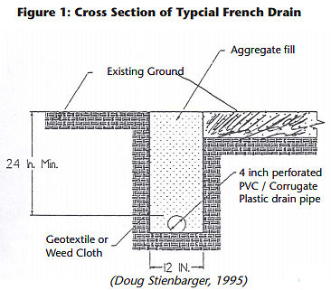 Cross Section drawing of typical french drain