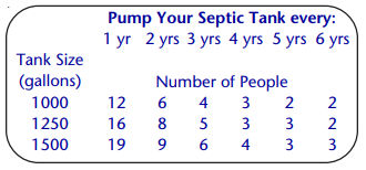 Graphic with chart that tells when to pump your septic tank