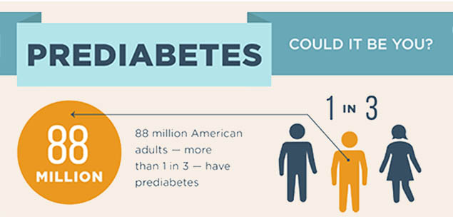 Prediabetes: Could it be you? 88 million American adults-more than 1 in 3-have prediabetes