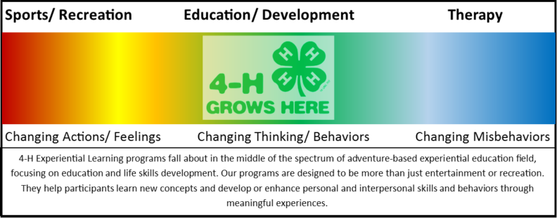 4-H Youth Development Spectrum