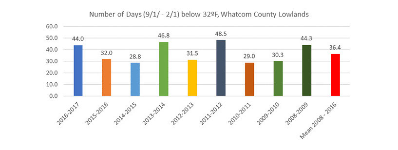 Graph indicating Number of Days below 32 degrees in Whatcom County Lowlands from 9/1 through 2/1