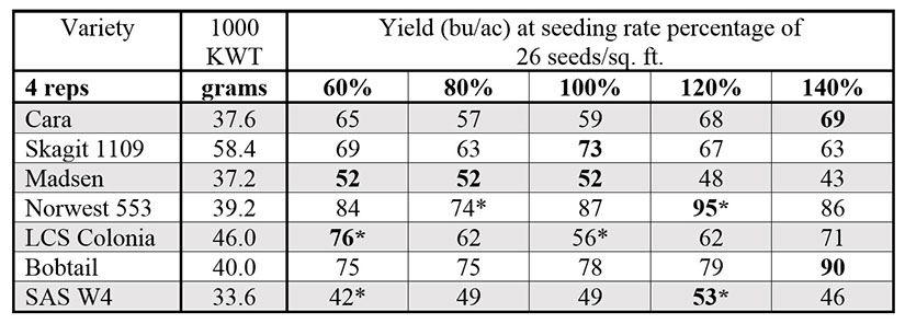 Chart indicating the varieties used in our seeding rate study, 1000 kernel weight (KWT) and the yields harvested (largest in bold) at the various seeding rates