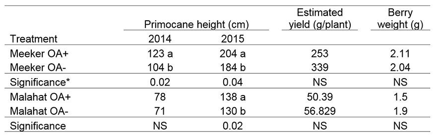 Primocane height, estimated yield, and berry size of 'Meeker' and 'Malahat' red raspberry treated with organic acids (OA), 2014 and 2015. Note that the first cropping season for this planting was 2015, so only yield data from 2015 is presented.