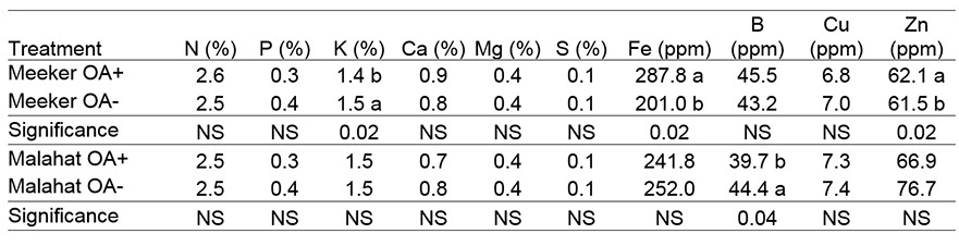 Tissue nutrient content of 'Meeker' and 'Malahat' red raspberry treated with organic acids (OA), 2015.