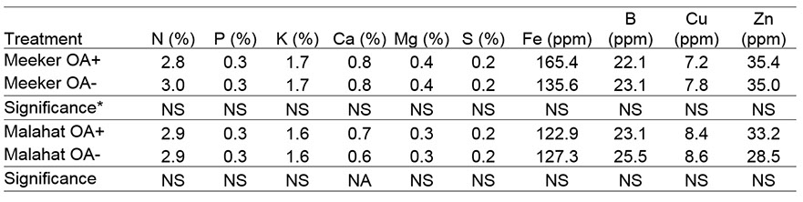 Tissue nutrient content of 'Meeker' and 'Malahat' red raspberry treated with organic acids (OA), 2014.
