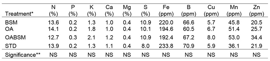 Tissue nutrient content of 'Meeker' red raspberry treated with brassica seed meal and organic acid amendments, 2015.