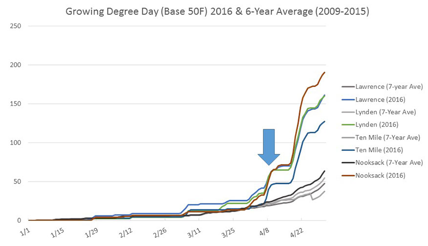 Graph indicating growing degree day averages from 2009-2015