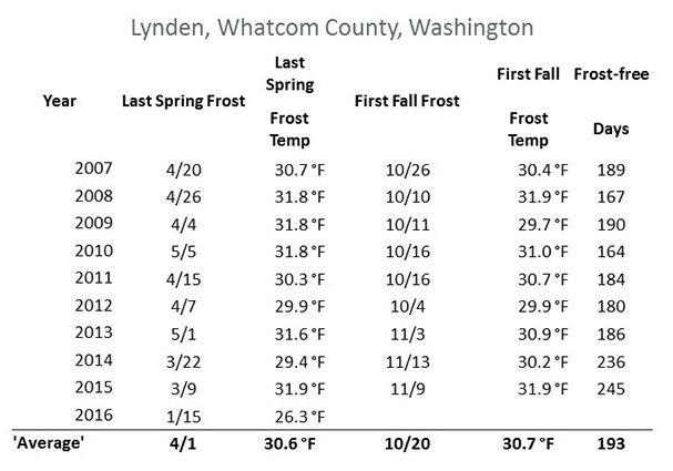 Chart indicating Lynden, Whatcom county winter temperatures