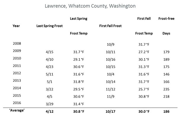 Chart indicating Lawrence, Whatcom county winter temperatures