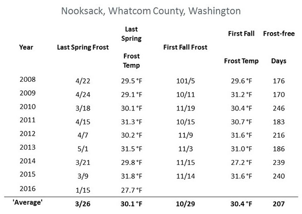 Chart indicating Nooksack, Whatcom county winter temperatures