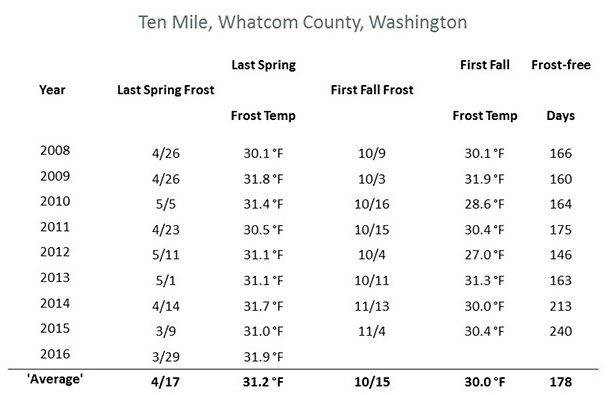 Chart indicating Ten Mile, Whatcom county winter temperatures
