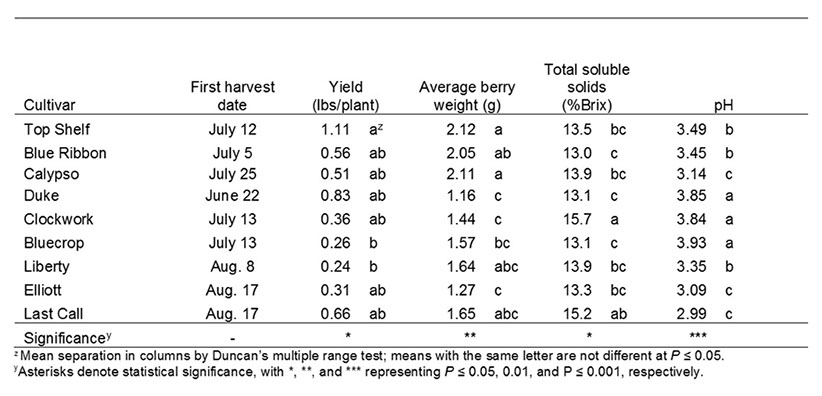 Table including harvest date, average berry weight, soluble solids and ph of blueberries