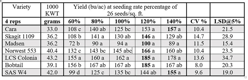 Chart indicating varieties of seeds used in rate study