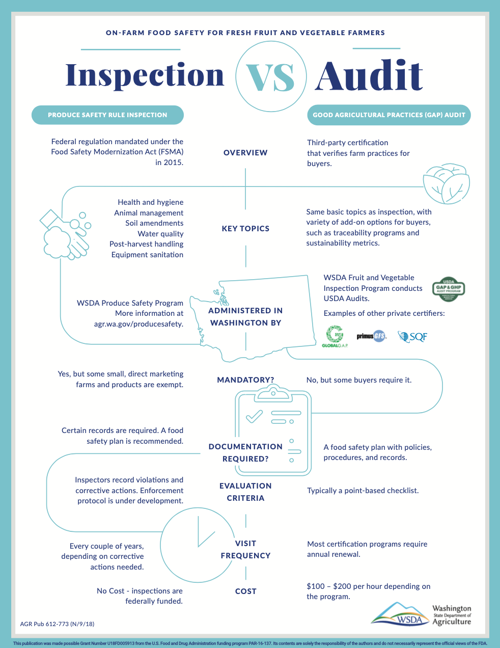Food Safety Modernization Act versus Good Agricultural Practices Infographic