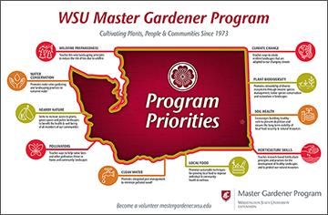 Program Priorities Map