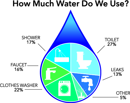 Conserving water in your home washington state university for How to conserve water at home