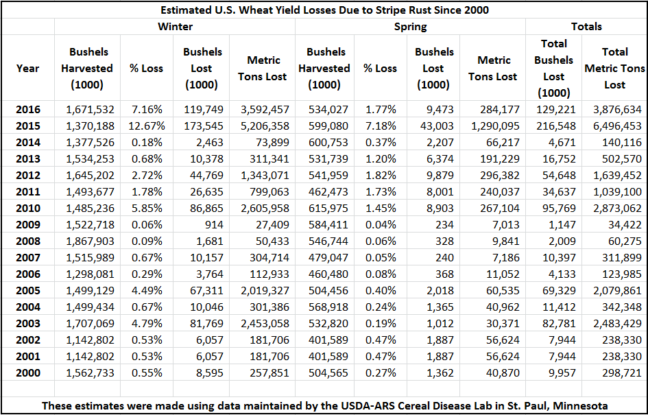 Photo version of data from the Winter and Spring Wheat Estimated US Losses 2000-2016 Excel file