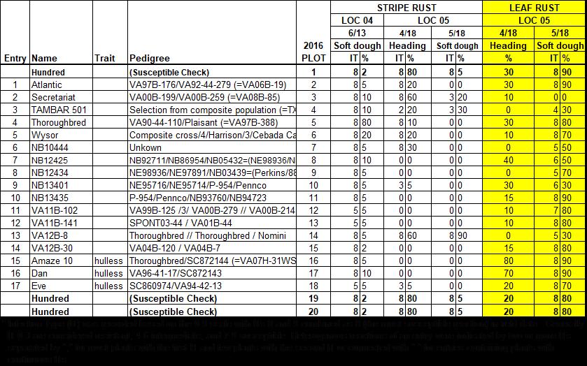 US Winter Barley Nursery Data Table