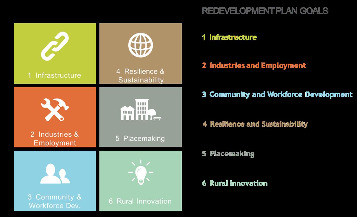 Regional Economic Development Plan