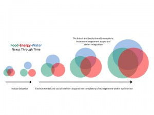 Tighter coupling of FEW systems over time. Circle size indicates relative complexity of sector management decisions and circle overlaps indicate management interconnections. (Image adapted from Adam, Padowski and Barber, in development.)