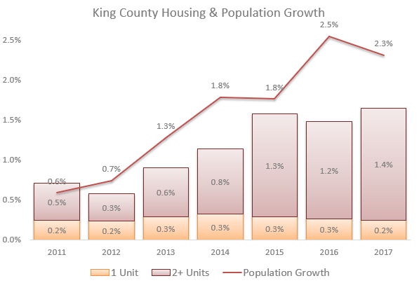 Graph: King County's population growth