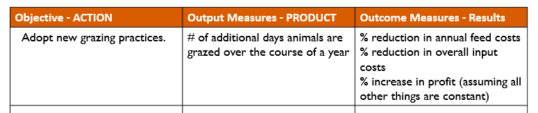 Example of a table used to measure Action – Product – Results. Demonstrates the end result of an agricultural objective, potential output measure and possible outcomes with the goal of ultimately benefiting producers' economic viability.